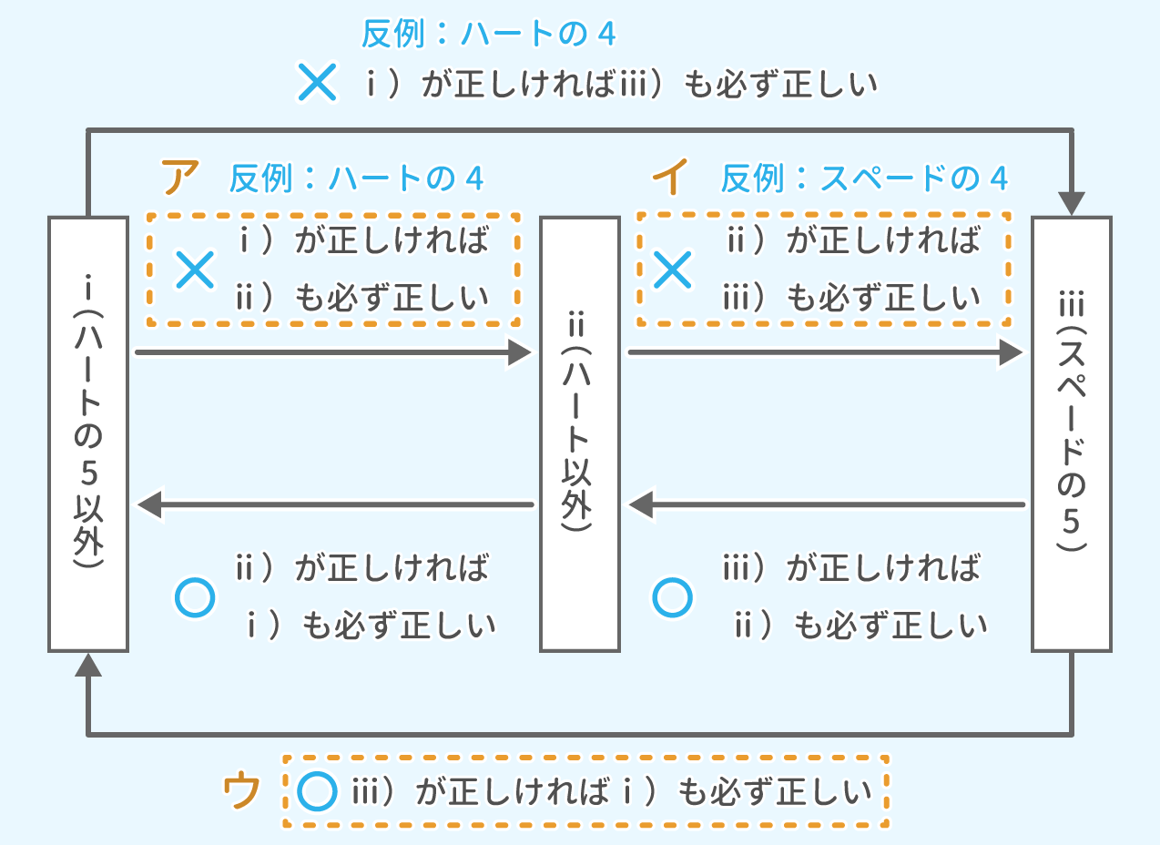SPI 推論 最速解法&例題【Study Pro】(SPI)
