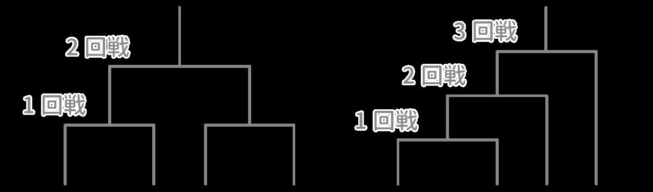 SPI 推論 問題7-1(トーナメント...
