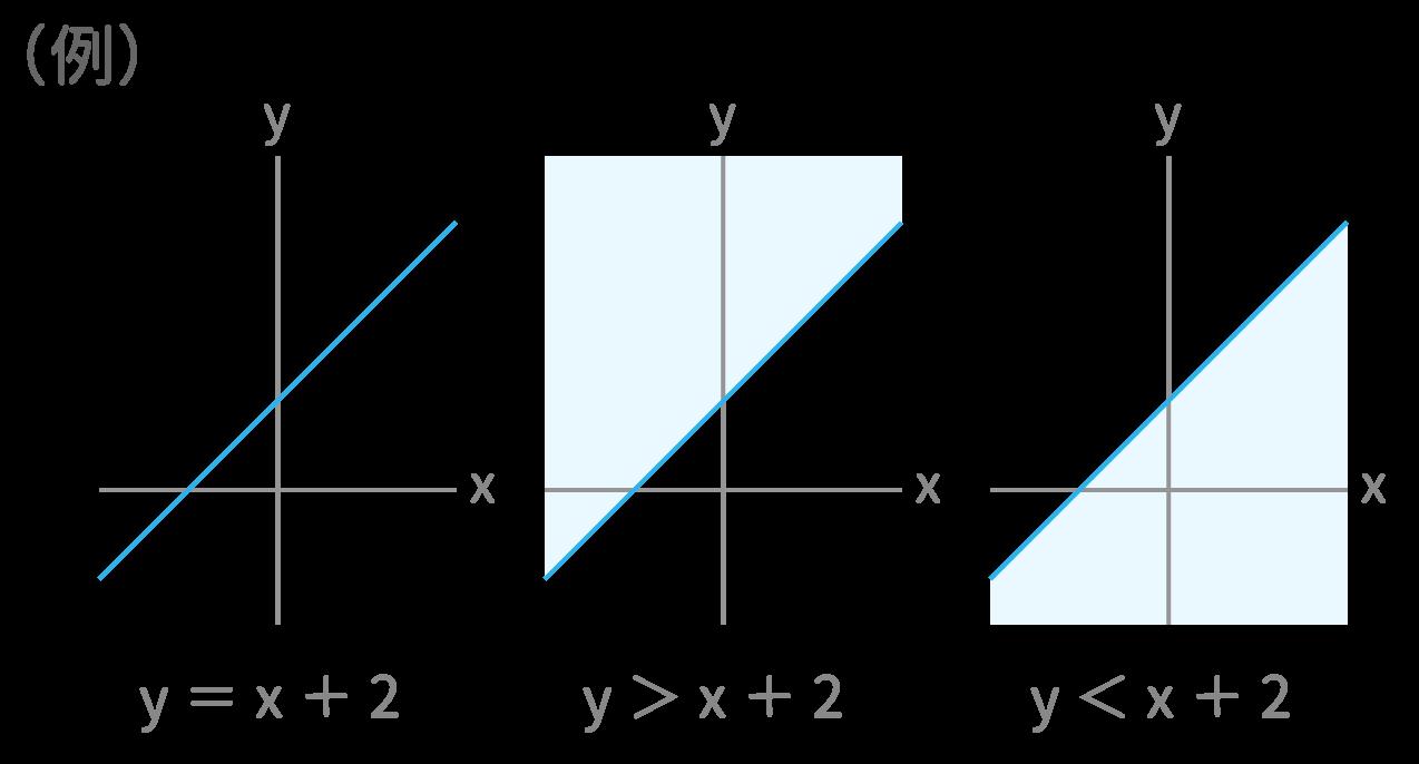 spi 不等式と領域 最速解法 例題 study pro spi