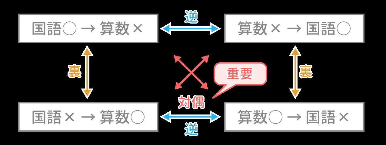 SPI 命題 最速解法&例題【Study ...