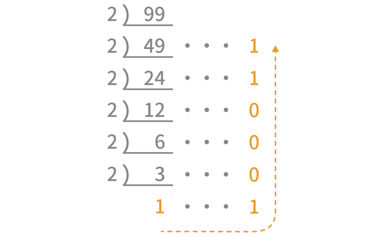 SPI N進法 問題4(10進法 → N進...